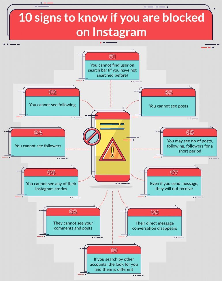 How to Know if You're Blocked on Instagram