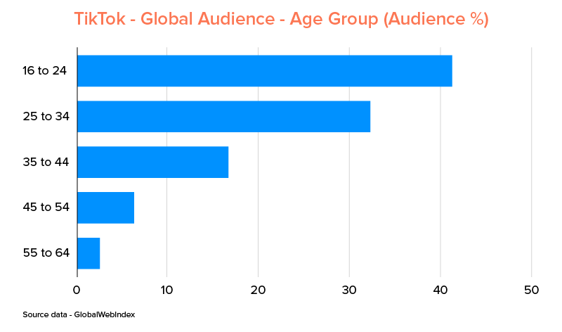 TikTok Global Audience by Age Group